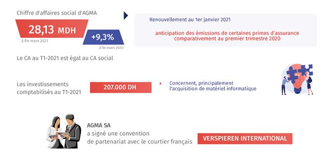 AGMA: le CA en hausse de 9,3%