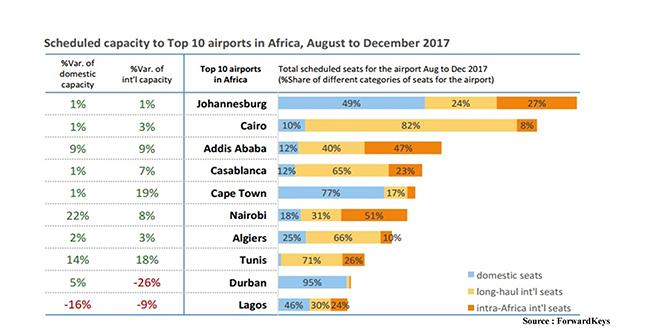 Touristes internationaux : Le Maroc 3e en Afrique