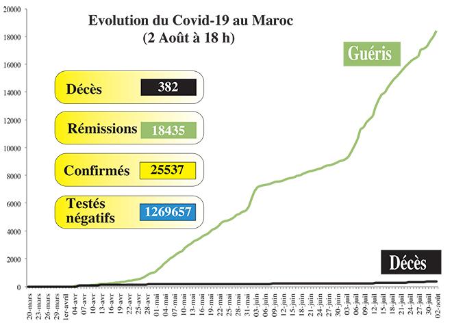 Covid19: 522 nouveaux cas en 24H, 15 décès