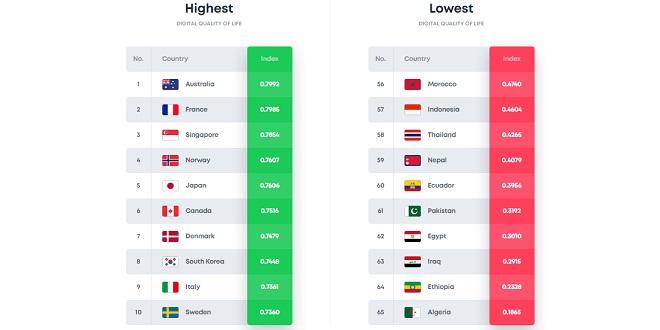 Numérique: Le Maroc doit mieux faire
