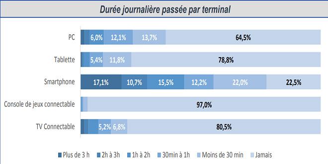 Internet: Les Marocains restent plus longtemps connectés!
