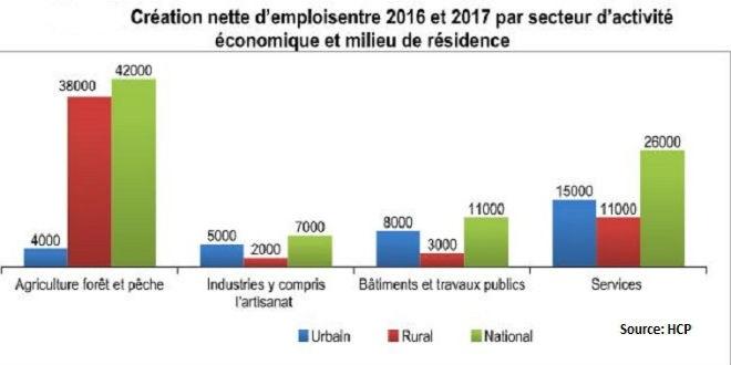 L'emploi a repris en 2017, mais...