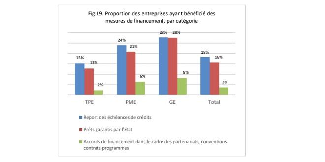 """Mesures d'accompagnement: La proportion des entreprises bénéficiaires demeure """"faible"""""""