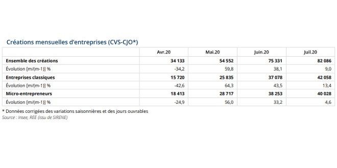 France: Les créations d'entreprises retrouvent leur dynamique d'avant crise