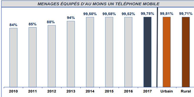 Télécoms: Le mobile quasi généralisé auprès des ménages
