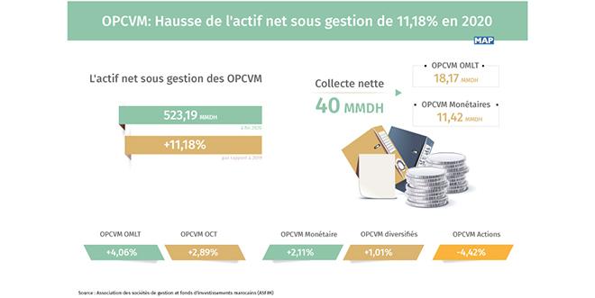 OPCVM: Hausse de l'actif net sous gestion