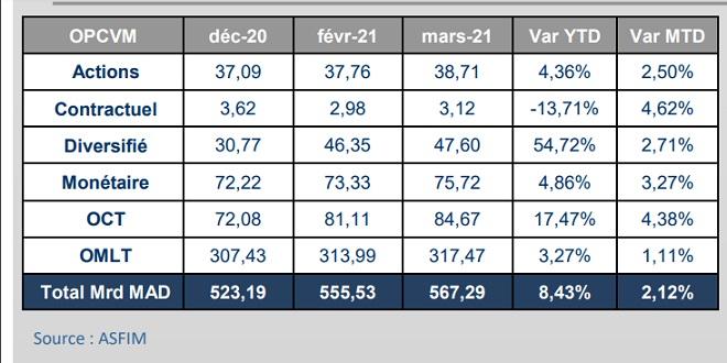 OPCVM: L'actif net sous gestion en légère hausse
