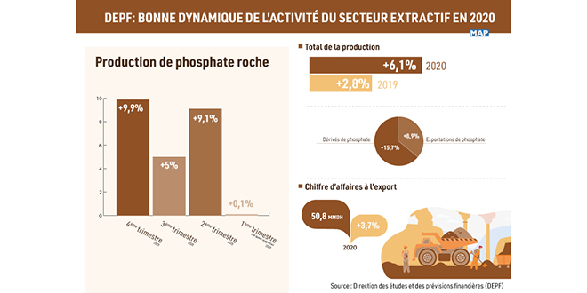 L'industrie extractive consolide ses indicateurs