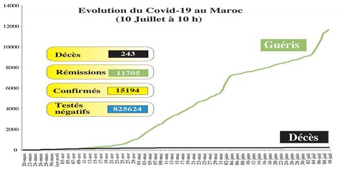 Covid19: 115 nouveaux cas au Maroc, ce vendredi à 10h00