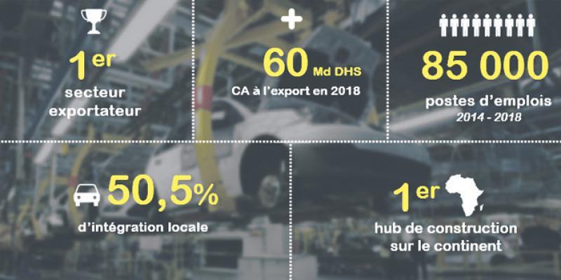 Automobile: La BEI accélère la création de joint-ventures
