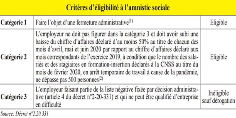 Covid-19: L'amnistie sociale expire dans moins de trois mois