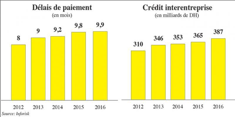 Délais de paiement: Une nouvelle alerte de BAM