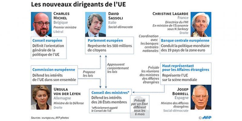Institutions européennes: Comprendre le labyrinthe