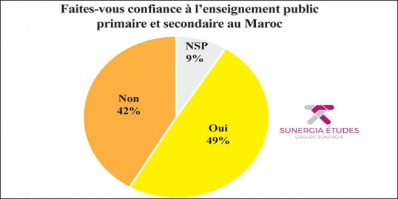 Enquête L'Economiste-Sunergia: Entre confiance et méfiance, l'école publique divise les Marocains
