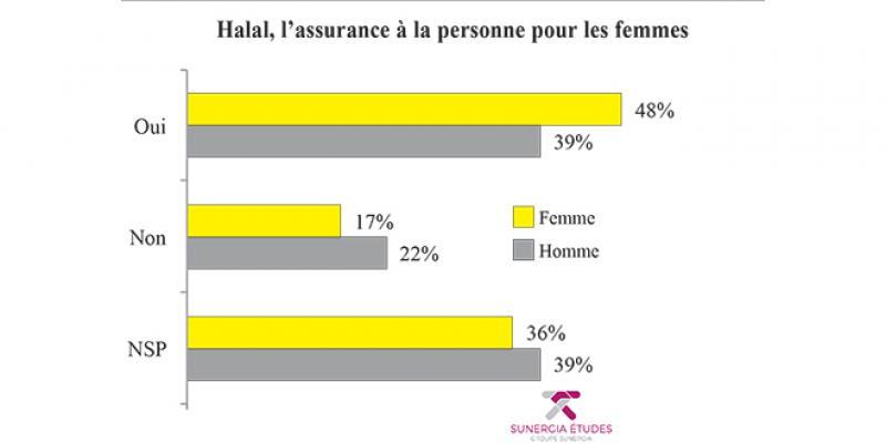 Enquête L'Economiste-Sunergia: 4 Marocains sur 10 ne savent pas si l'assurance est halal