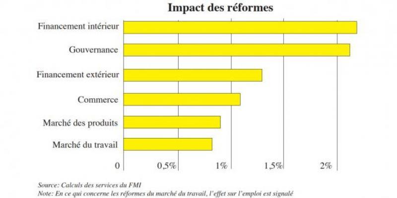 FMI: Un monde post-pandémique accentué par les réformes