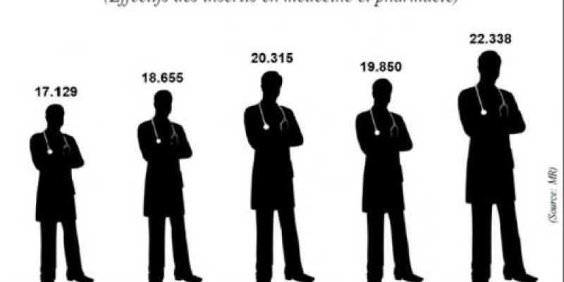 Concours de médecine: Plus de 3.000 places à prendre