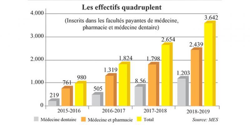 Médecine: Les facultés payantes montent en puissance, mais…