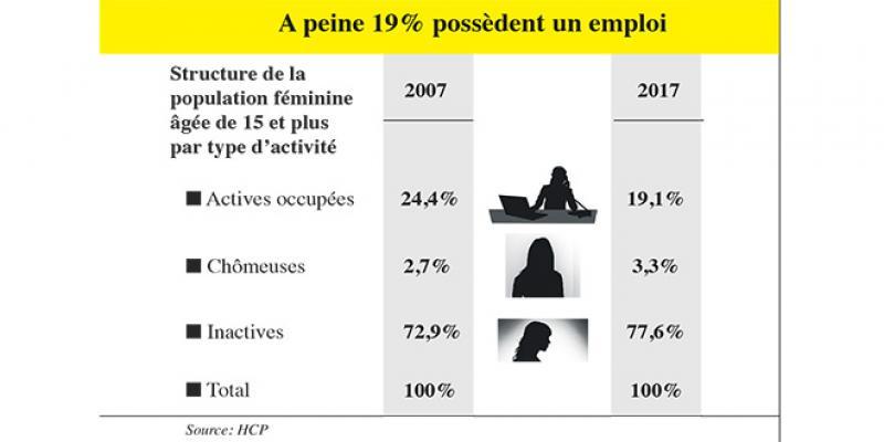 Participation économique des femmes: Une perte colossale en PIB!