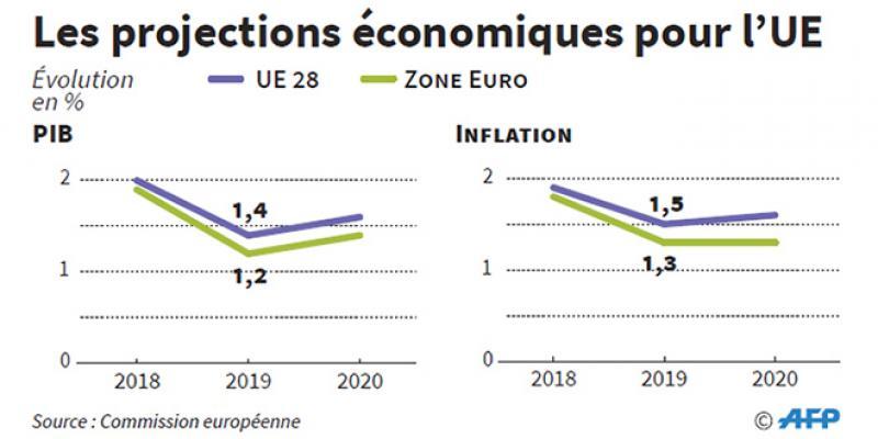 Croissance, inflation… Les frileuses prévisions de Bruxelles