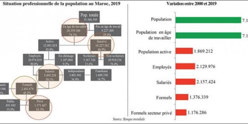 Fête du Trône - Croissance : L'incontournable montée de la productivité