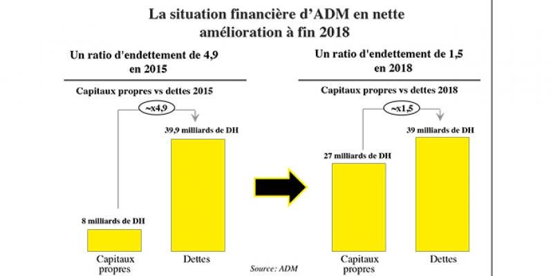 ADM: 4,3 milliards de DH d'arriérés de TVA