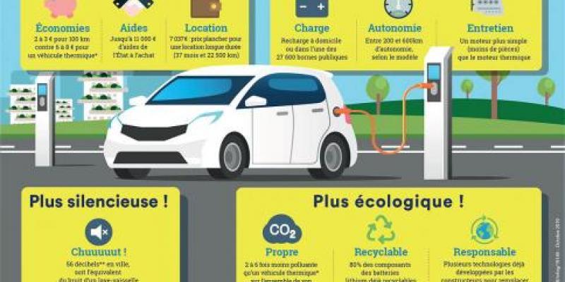 Auto Hybride-Electrique/Les incitations étatiques toujours pas suffisantes
