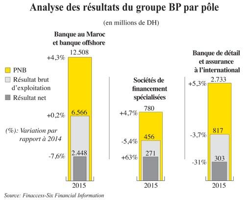 BP Résultats 2 027.jpg