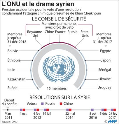 Donald Trump a menacé de passer à l'action en Syrie après une attaque chimique «imputée au régime de Damas». Au moins 86 personnes, dont 30 enfants, ont été tuées lors d'un raid mené mardi dernier sur Khan Cheikhoun, petite ville de la province rebelle d'