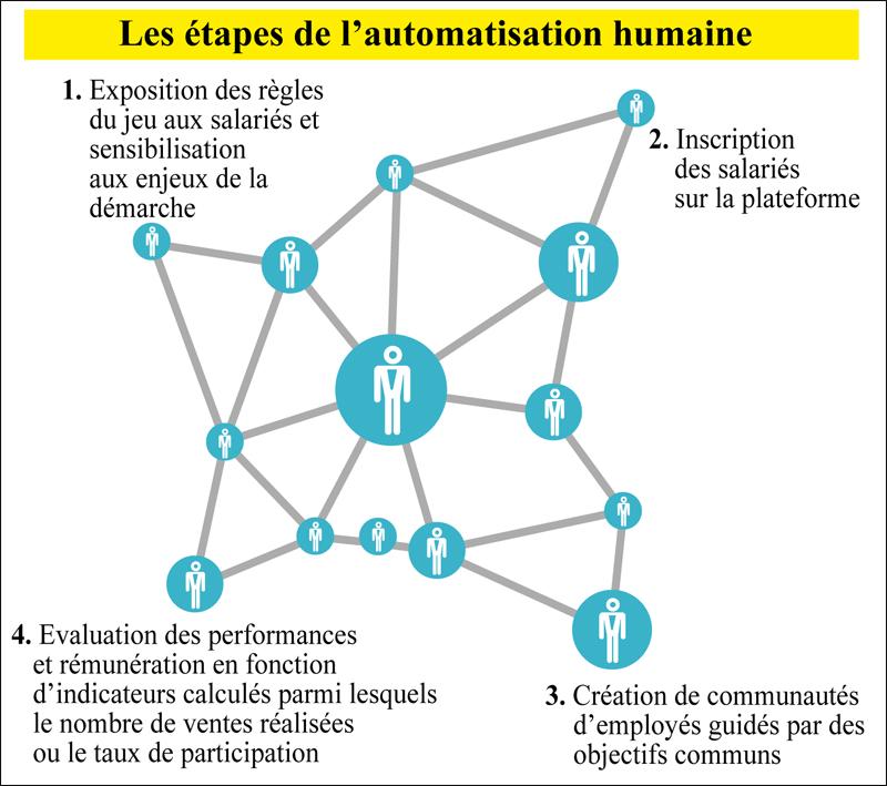 automatisation_humaine_063.jpg