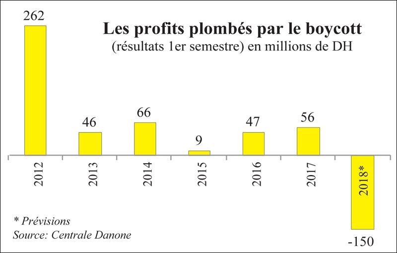 boycott_danone_chiffres_003.jpg