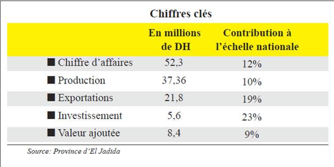 chiffres_cles_eljadida.jpg