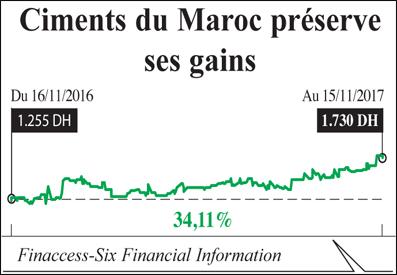 ciment_du_maroc_gains_049.jpg