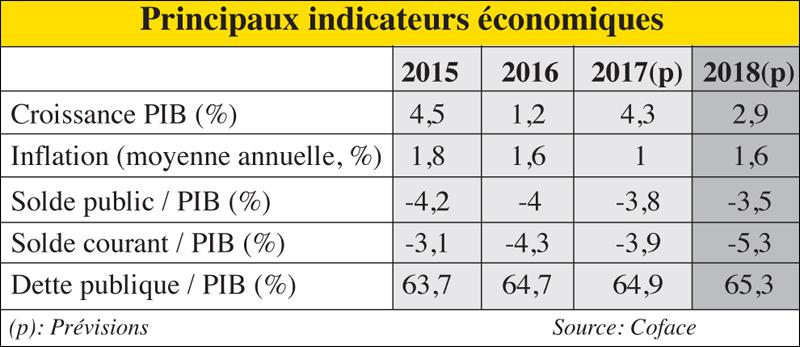 coface_indicatyeurs_economique_094.jpg