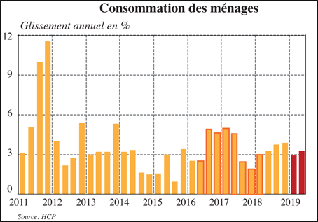consommation_menages_092.jpg