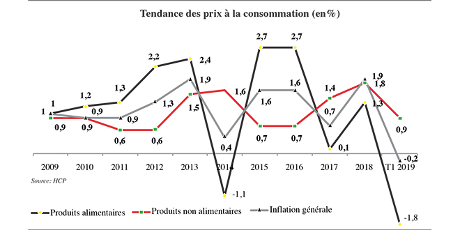 consommation_menages_inflation_5503.jpg