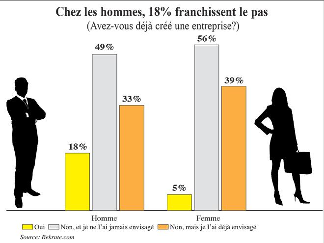 creation_entreprise_taux_femme.jpg
