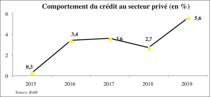 credit-au-secteur-prive-089.jpg