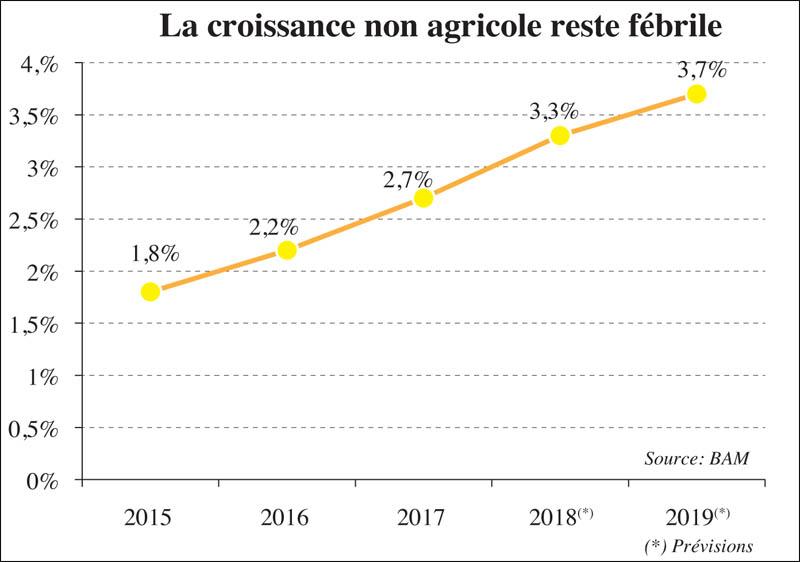 croissance_non_agricole_059.jpg