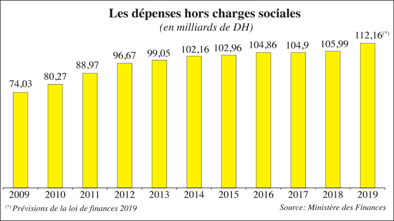 depenses-charges-sociales-028.jpg