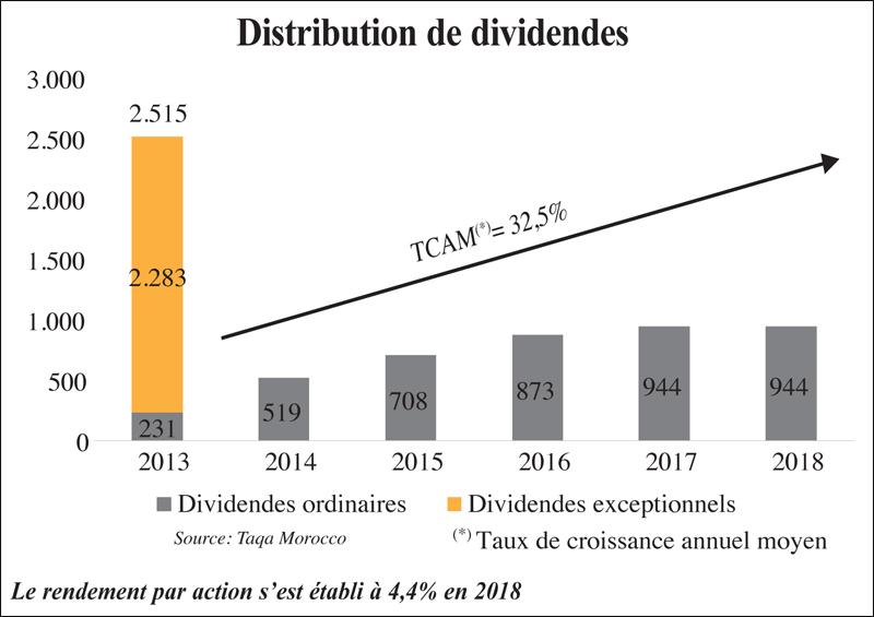 distribution_dividende_076.jpg