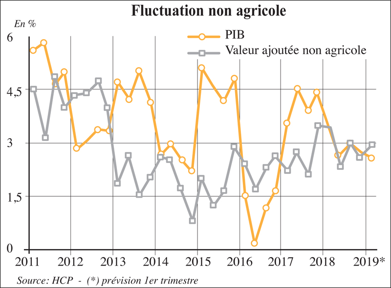 dluctuation_non_agricole_024.jpg