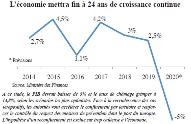 economie_mettra_fin_a_24_ans_de_croissance_continue.jpg