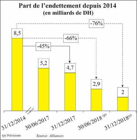 endettement_alliances_044.jpg