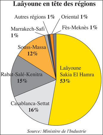 laayoune_sahara_investissment_087.jpg