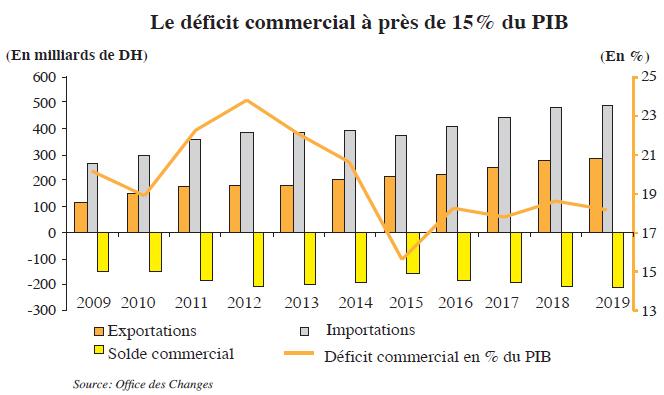 le_deficit_commercial_a_pres_de_15_du_pib.jpg