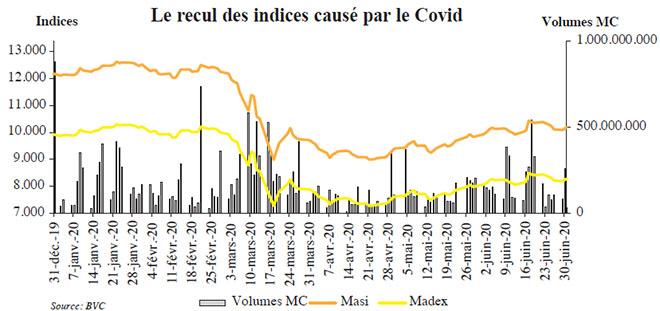 le_recul_des_indices_cause_par_le_covid.jpg