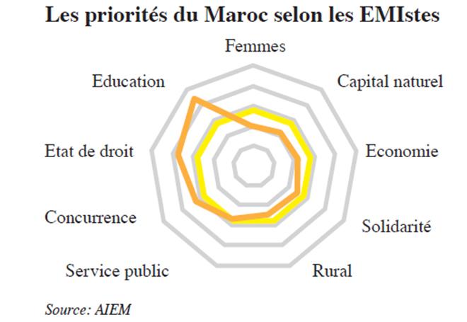 les_priorites_du_maroc_selon_les_emistes.jpg