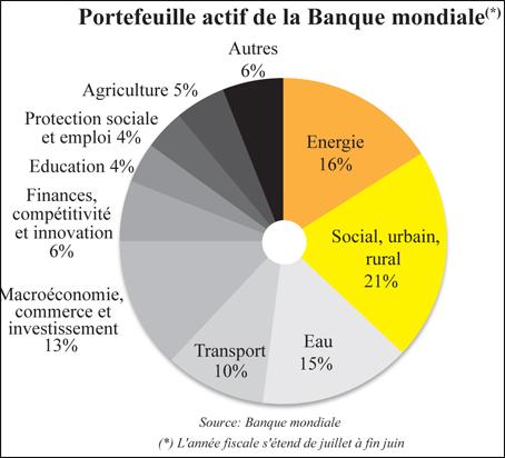 portefeuille_banque_mondiale_040.jpg