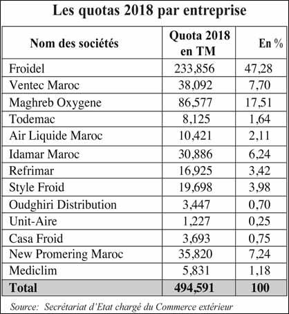Gaz Frigorifique Fin Des Importations En 2040 L Economiste